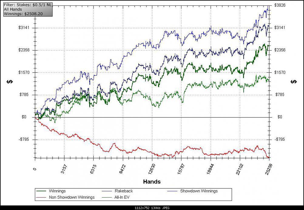 Нажмите на изображение для увеличения Название: 2010 ijun-sentjabr 6max plus nemnogo 3max nl100 graf nick Ahigh10 nick ludomama.jpg Просмотров: 8 Размер:129.9 Кб ID:102861