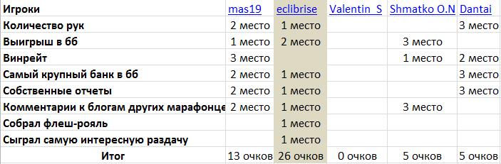 Название: Итоги.png Просмотров: 256  Размер: 17.9 Кб