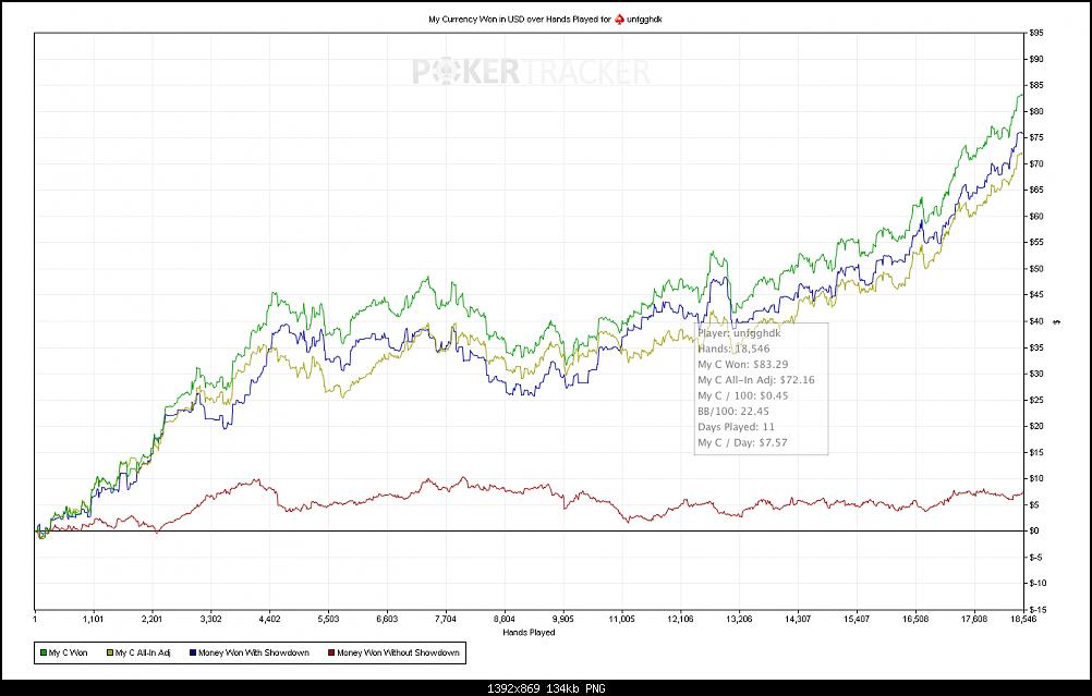 Нажмите на изображение для увеличения Название: My Currency Won in USD over Hands Played for (PokerStars) unfgghdk.png Просмотров: 3 Размер:133.6 Кб ID:138479