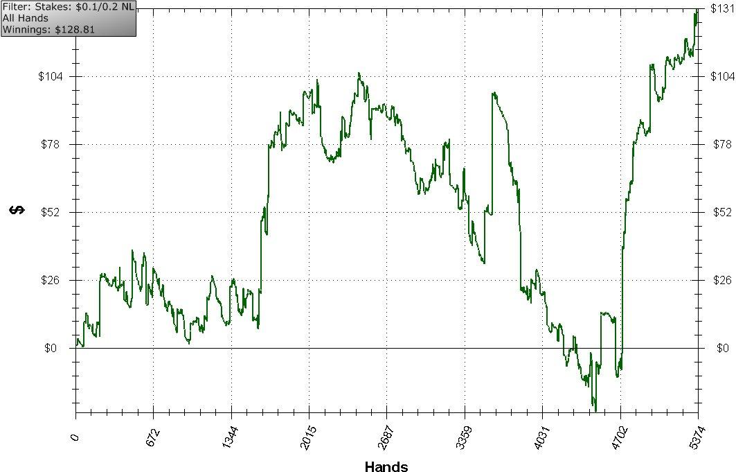 Нажмите на изображение для увеличения Название: 5.5k hands graph.jpg Просмотров: 113 Размер:97.4 Кб ID:84612